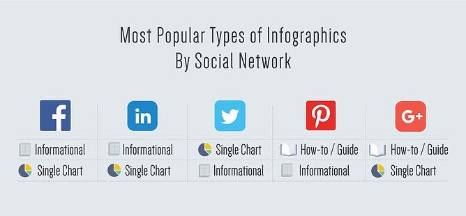 4) Most Popular Types of Infographics by Social Network
