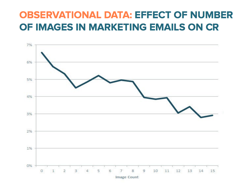 Effect of number of images in marketing email on CR