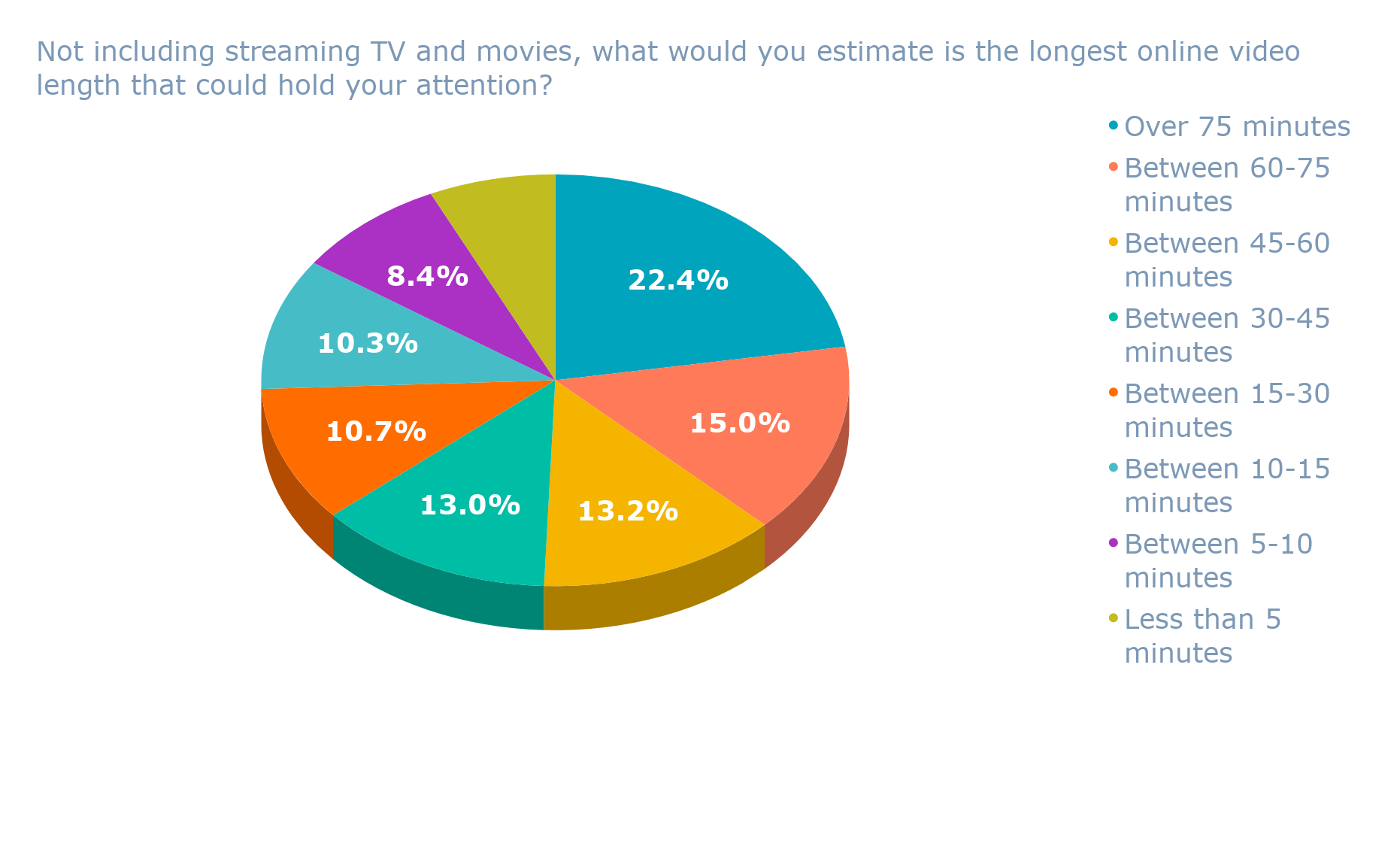 Not including streaming TV and movies, what would you estimate is the longest online video length that could hold your attention_ (1)