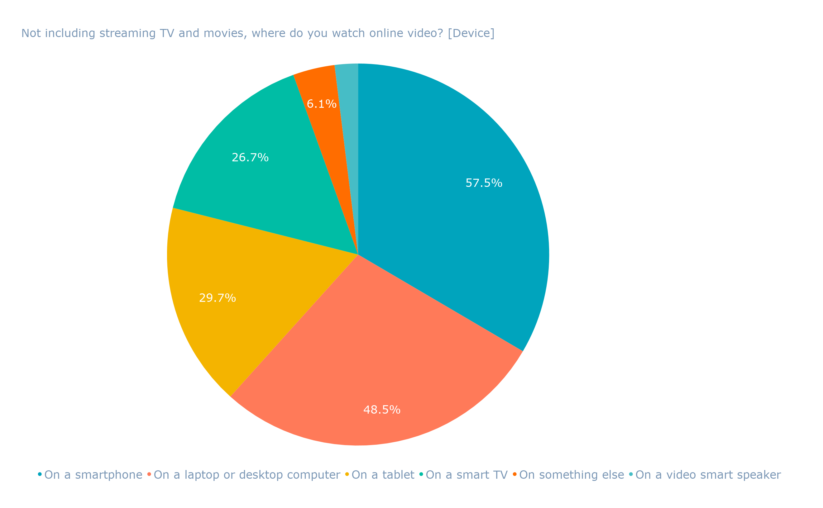 Not including streaming TV and movies, where do you watch online video_ [Device]