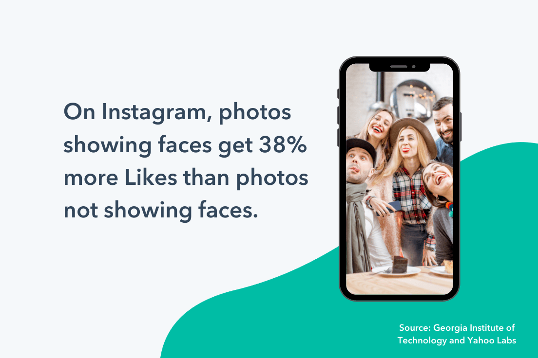 On instagram, photos showing faces get more likes.