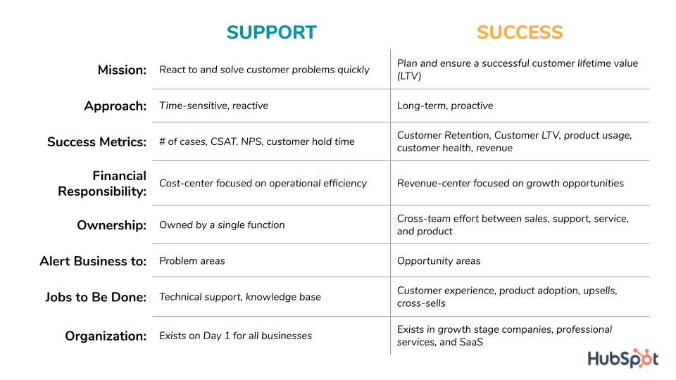 differences between customer service and customer support