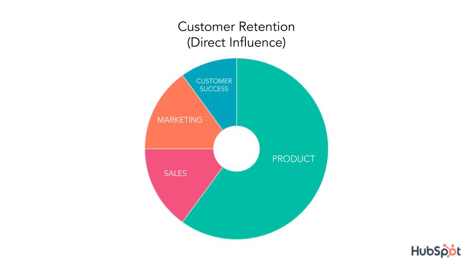 customer retention direct influence pie chart
