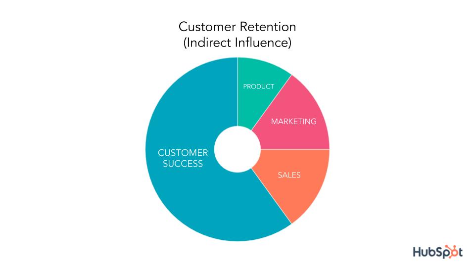 customer retention indirect influence pie chart