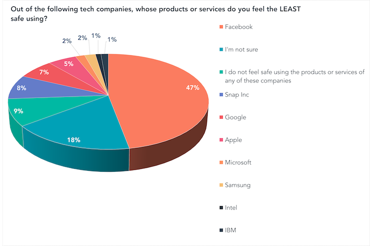 Out of the following tech companies, whose products or services do you feel the LEAST safe using-1