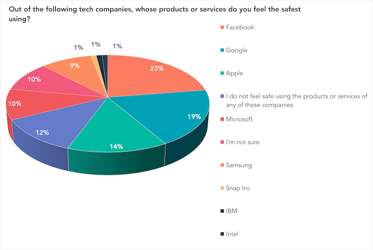 Out of the following tech companies, whose products or services do you feel the safest using