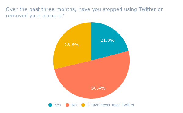 Over the past three months, have you stopped using Twitter or removed your account_