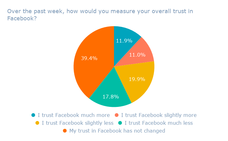 Over the past week, how would you measure your overall trust in Facebook_ (1)