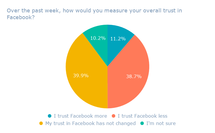 Over the past week, how would you measure your overall trust in Facebook_