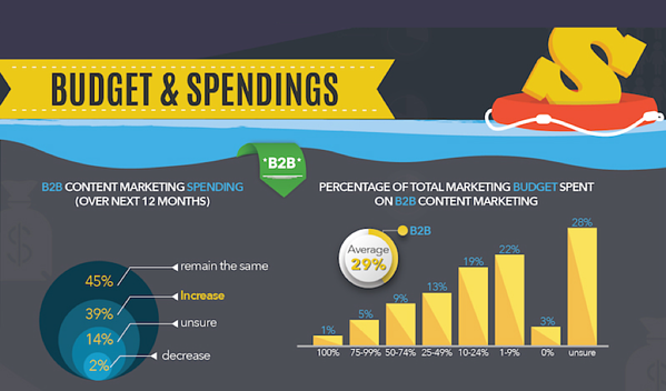 Budget spend on content marketing.