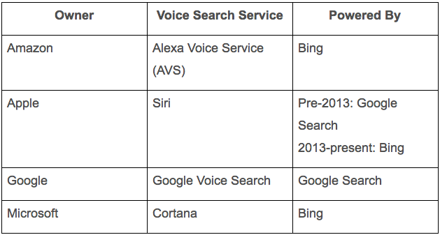 Pillars_of_Voice_Search-1.png  Where Do Bots Come From? A Brief History Pillars of Voice Search 1