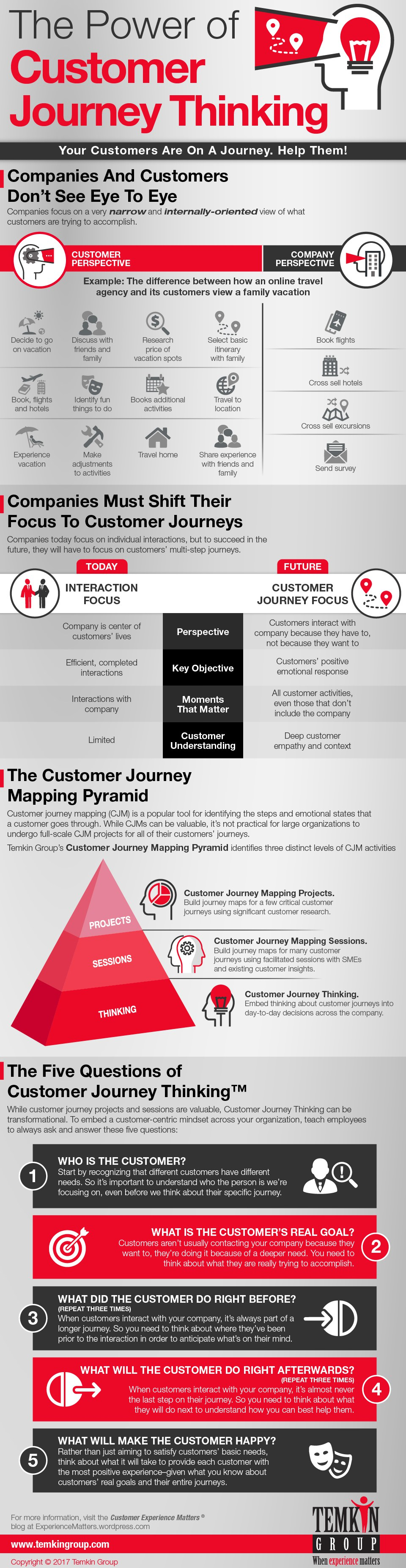 PowerOfCustomerJourneyThinking_infographic