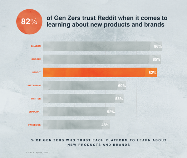 Reddit says Gen Z trusts reddit when it comes to product research