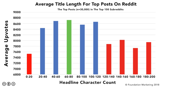 Foundation Inc. Average Title Length of top posts on Reddit