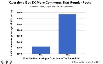 Chart showing questions get 2x more comments on Reddit from Foundation Inc.