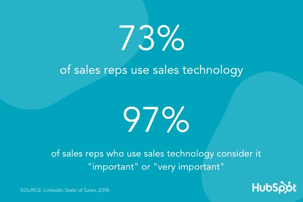 73% of sales reps use sales technology