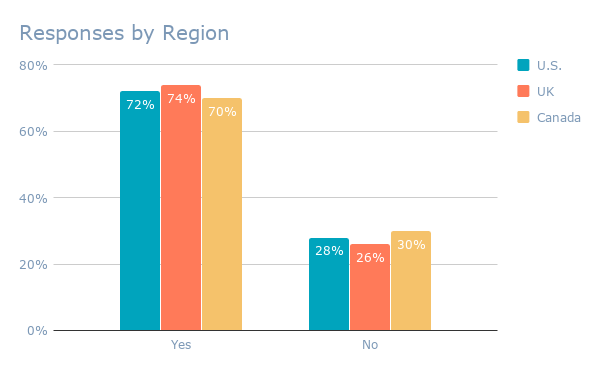 Responses by Region (1)