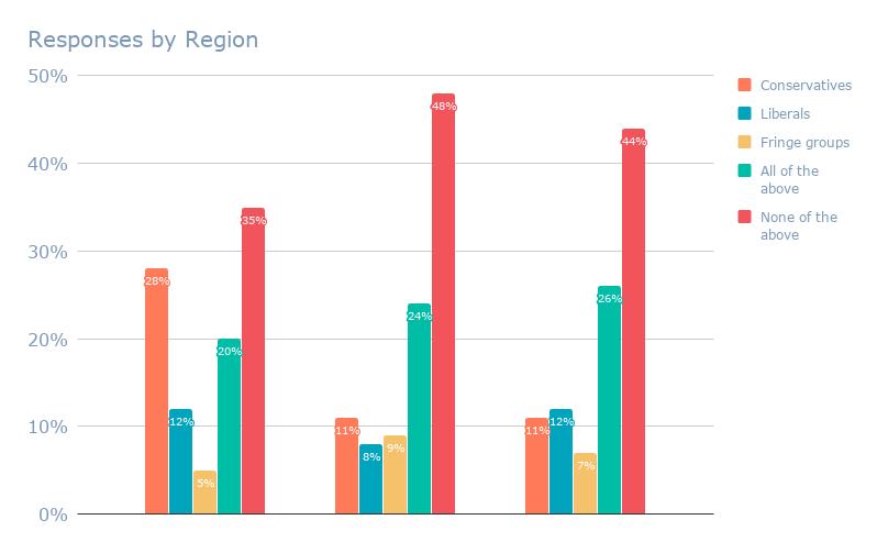 Responses by Region (13)