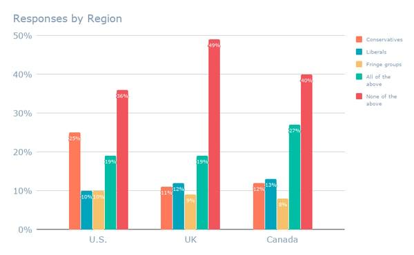Responses by Region (14)