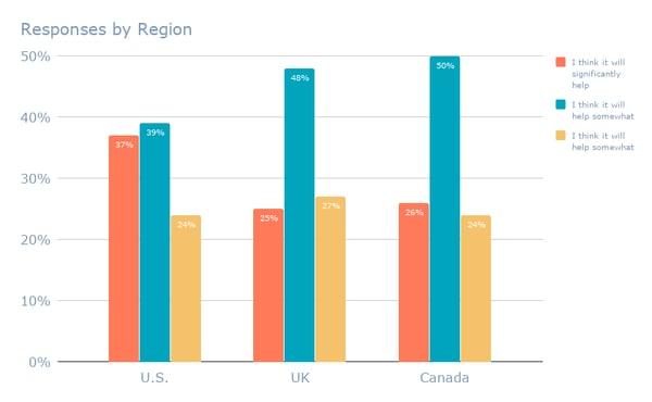 Responses by Region (17)