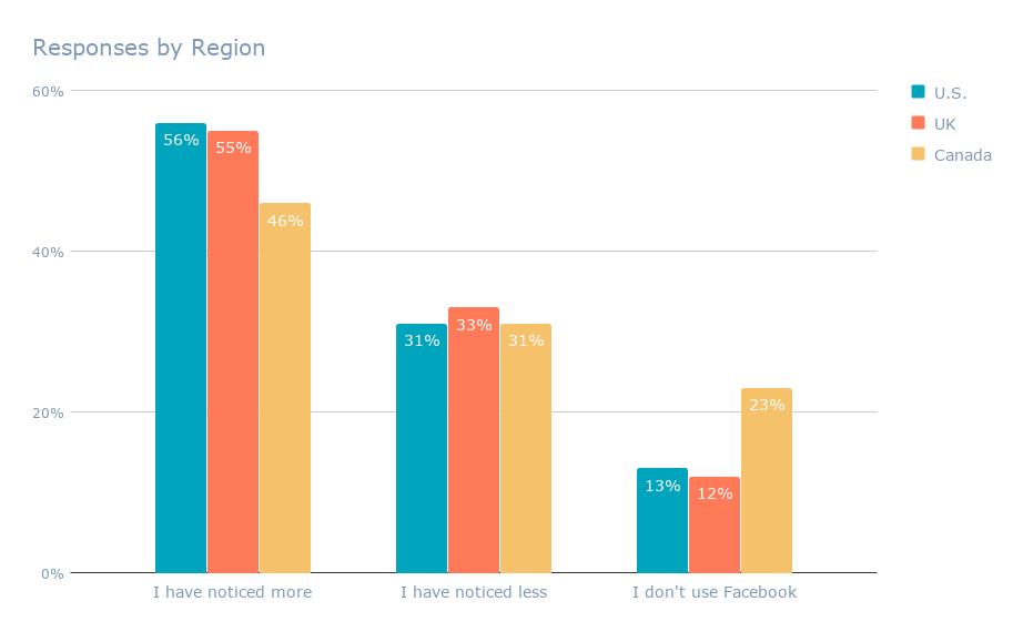 Responses by Region (2)-1
