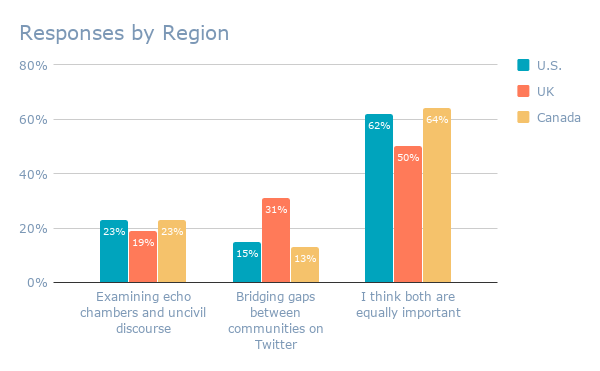 Responses by Region (3)