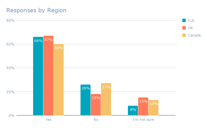 Responses by Region (4)