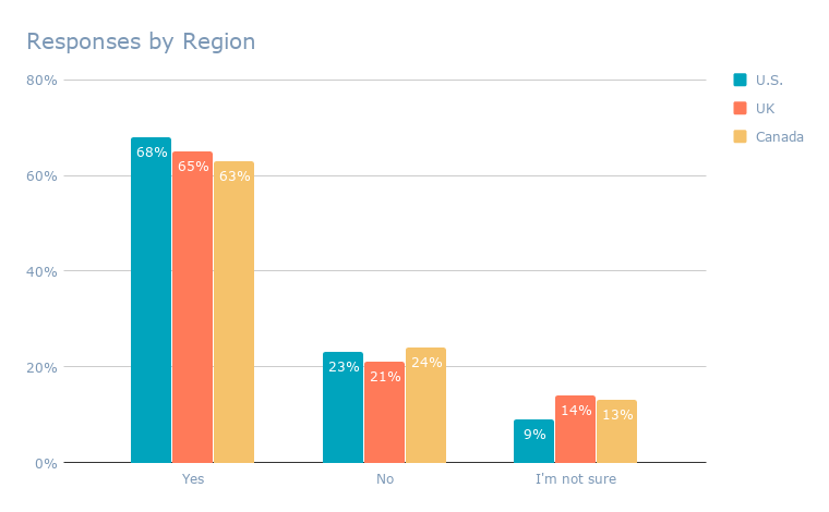 Responses by Region (5)