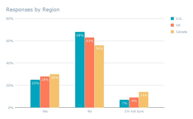 Responses by Region (6)