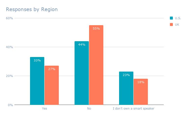 Responses by Region (7)
