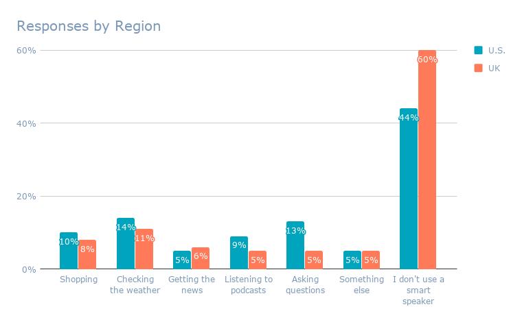 Responses by Region (8)
