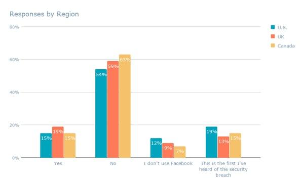 Responses by Region-1