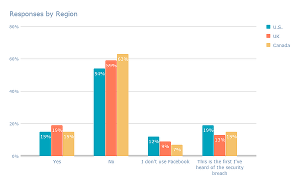 Responses by Region-1