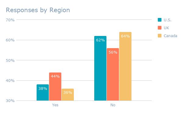 Responses by Region
