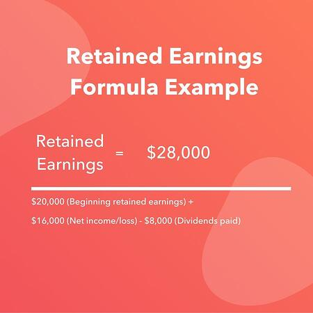 $20,000 (beginning retained earnings) + $16,000 (net income/loss) - $8,000 (dividends paid) = $28,000 in retained earnings