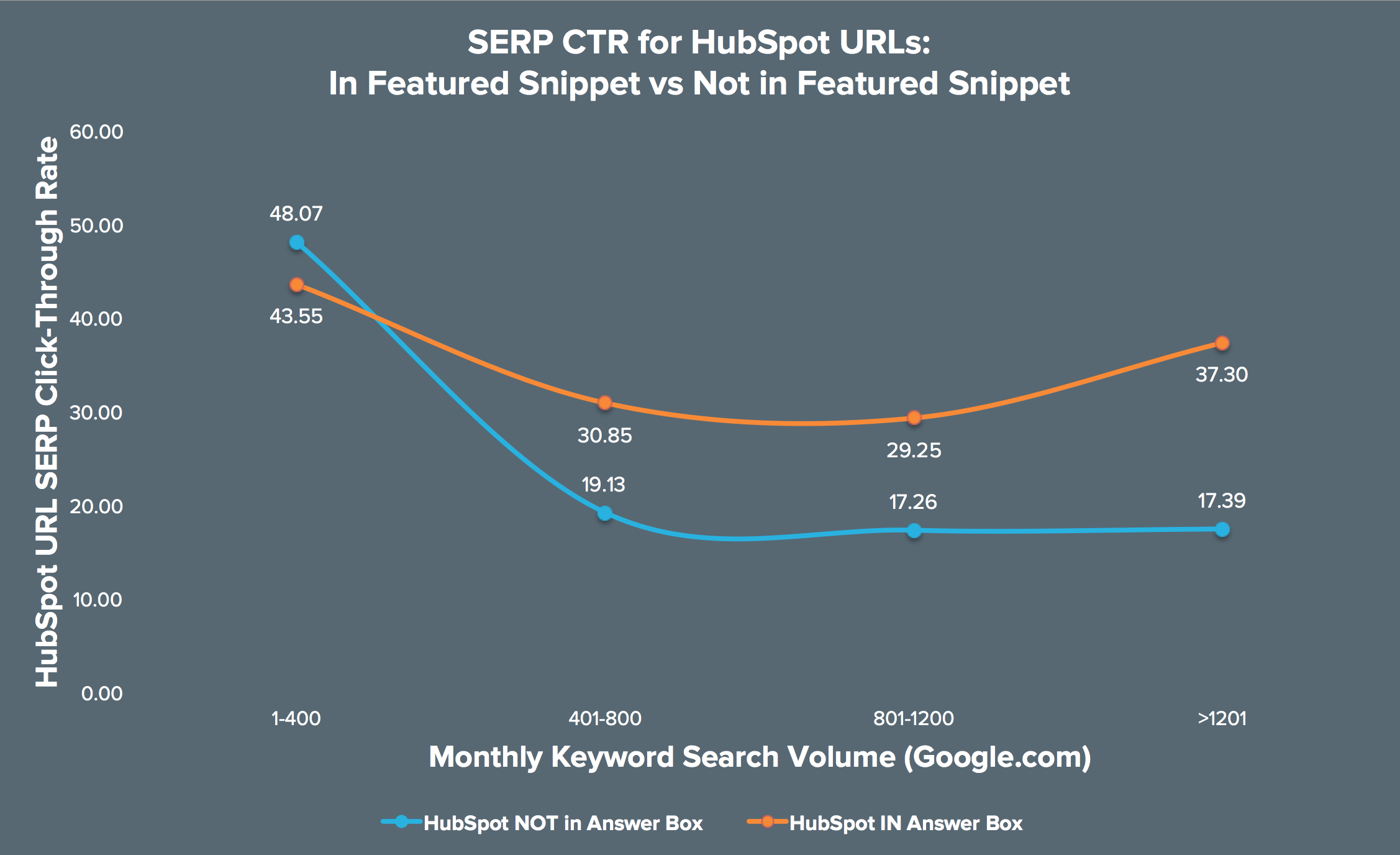 Chart: SERP CTR for Featured Snippet vs No Featured Snippet
