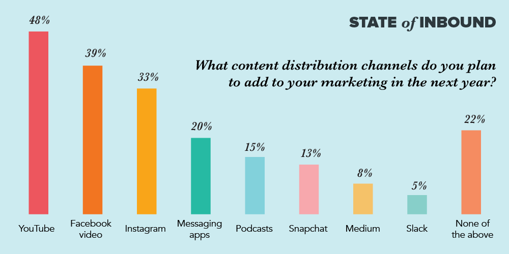 SOI17-blog-distribution-channels3.png  9 Inbound Marketing Stats You Need to Know in 2017 [New Data] SOI17 blog distribution channels3