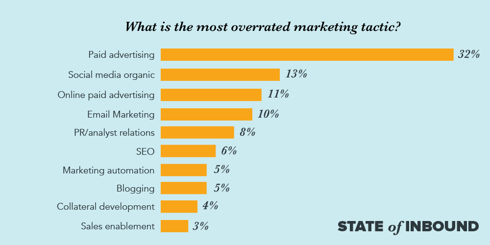 SOI17-blog-overrated-marketing2.png  9 Inbound Marketing Stats You Need to Know in 2017 [New Data] SOI17 blog overrated marketing2