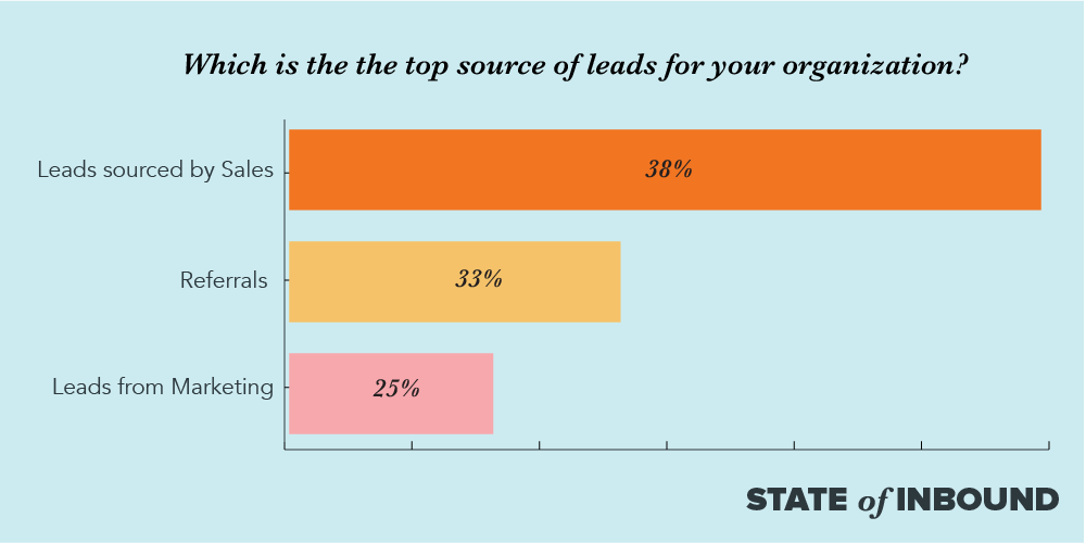 SOI17-blog-source-leads.png  9 Inbound Marketing Stats You Need to Know in 2017 [New Data] SOI17 blog source leads