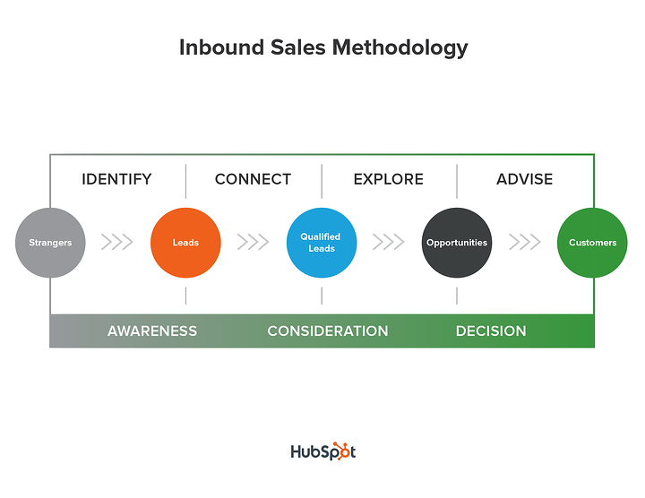 A graph of the inbound sales methodology -- from identify, connect, explore, and advise.