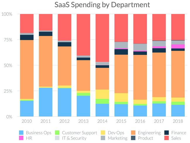 Value-added reseller Saas speding by Department