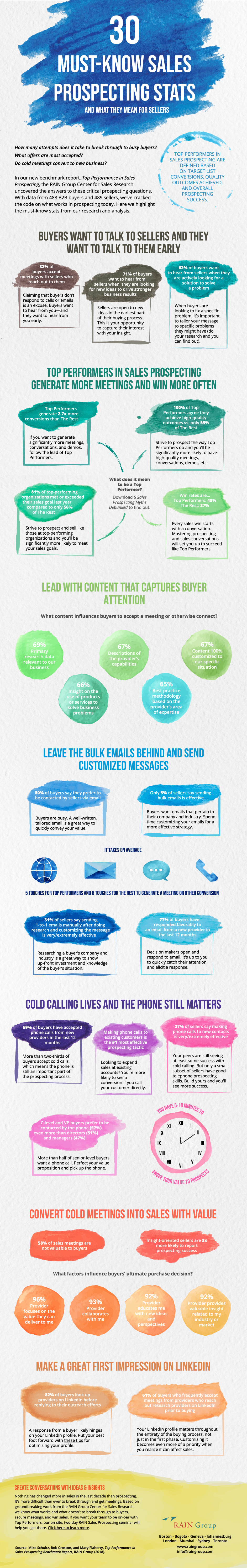 30_Must_Know_Sales_Prospecting_Stats_Infographic