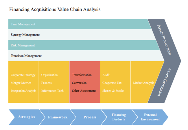 supply chain analysis template