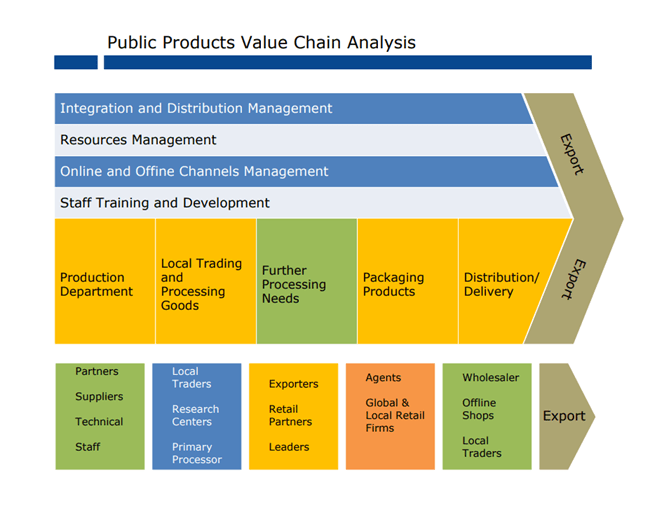 The Straightforward Guide to Value Chain Analysis