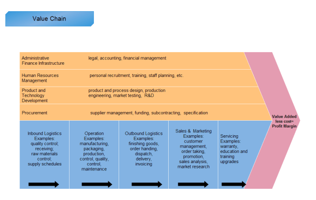 Cost Profit Margin Value Chain Analysis Template