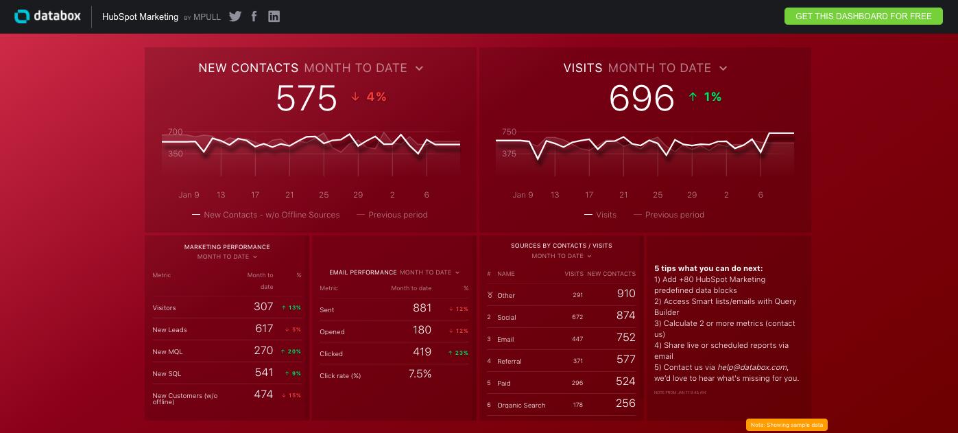 Databox Templates