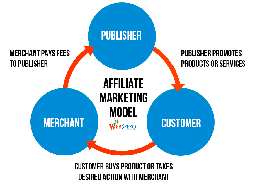How To Make Money With Affiliate Marketing in 2019 - Make Money While You Sleep