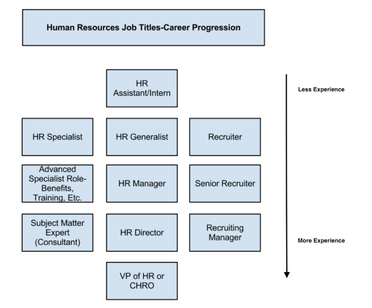 human-resources-department-structure