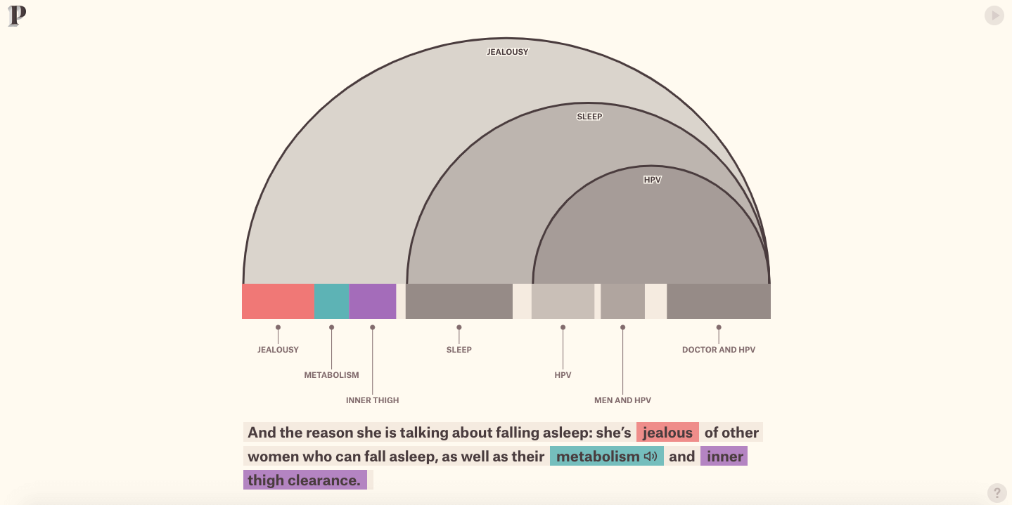 The structure of stand-up comedy by The Pudding | Interactive marketing example