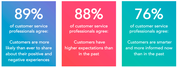 Customer change - HubSpot State of Service Report